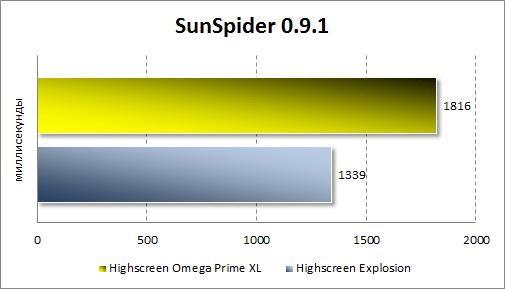 Тестирование производительности Highscreen Omega Prime XL в SunSpider
