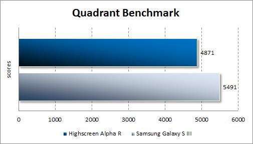 Тестирование производительности Highscreen Alpha R в Quadrant