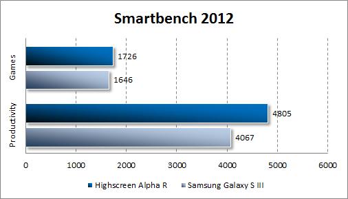 Тестирование производительности Highscreen Alpha R в Smartbench 2012