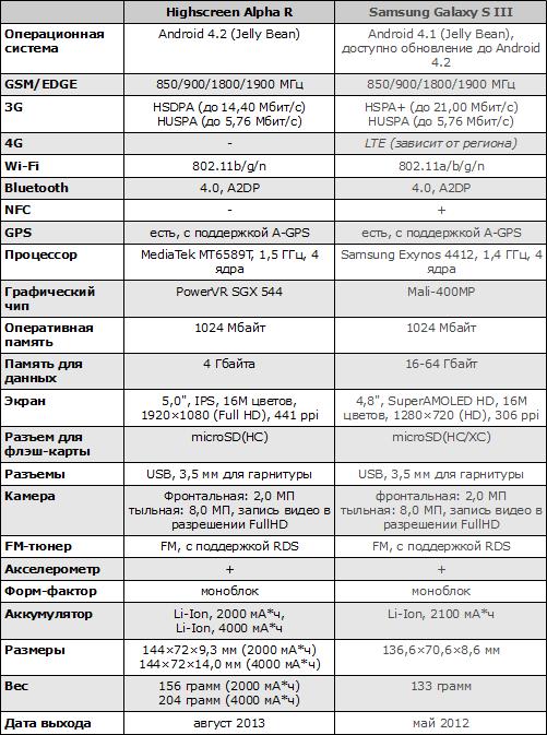 Характеристики Highscreen Alpha R и Samsung Galaxy S III