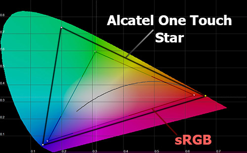 Гамма-кривые экрана Alcatel One Touch Star