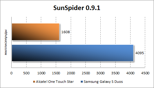 Результаты тестирования Alcatel One Touch Star в SunSpider