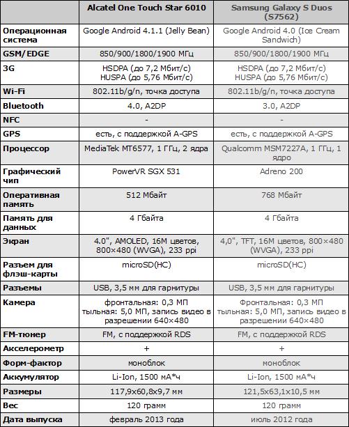 Характеристики Alcatel One Touch Star 6010 и Samsung Galaxy S Duos