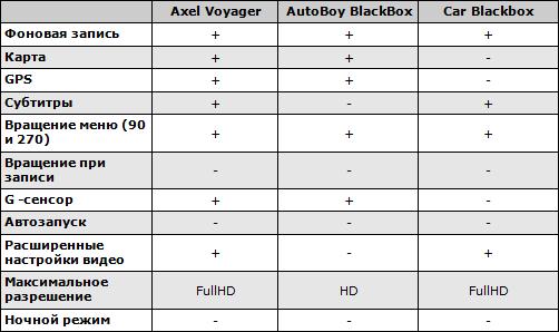 Сводные характеристики видеорегистраторов для Android. Таблица 1