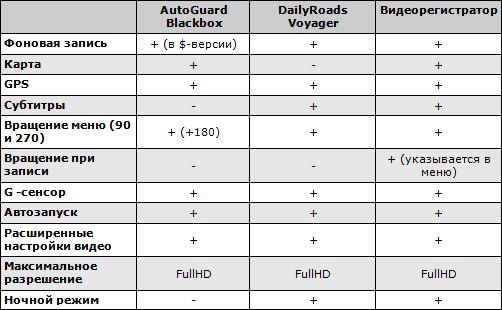 Сводные характеристики видеорегистраторов для Android. Таблица 2