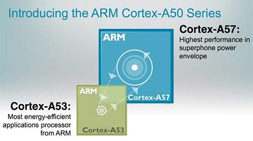 Ядра Cortex-A53 и Cortex-A57