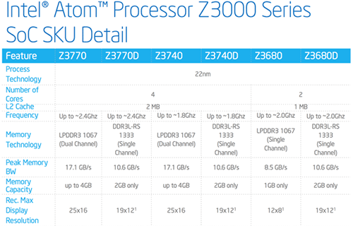 Характеристики процессоров Intel Z3000