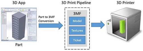 Алгоритм 3D-печати в Windows 8.1