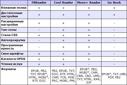 Сводные характеристики читалок для Android. Таблица 1