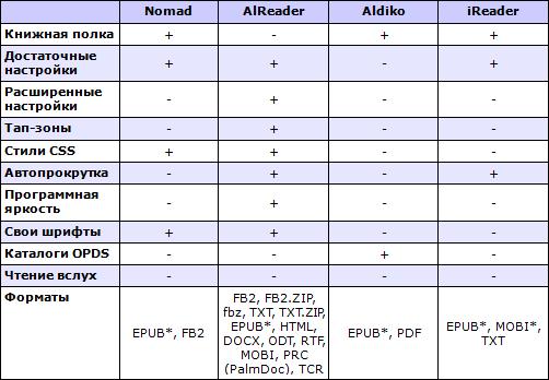 Сводные характеристики читалок для Android. Таблица 2