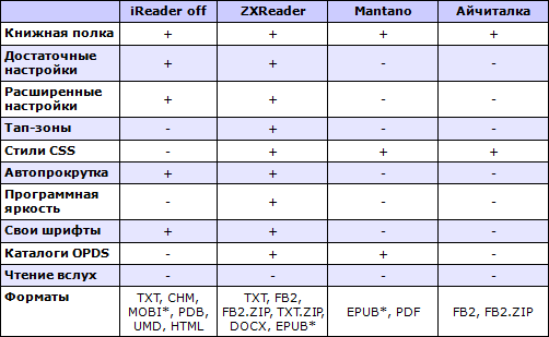 Сводные характеристики читалок для Android. Таблица 3