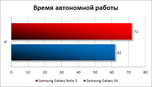 Результаты тестирования автономности Samsung Galaxy Note 3