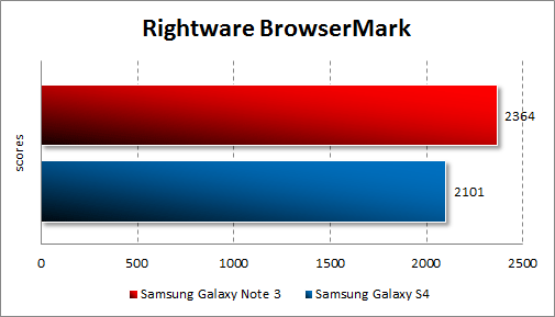 Результаты тестирования Samsung Galaxy Note 3 в Rightware Browsermark