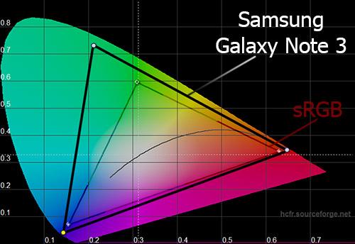 Цветовой охват экрана Samsung Galaxy Note 3