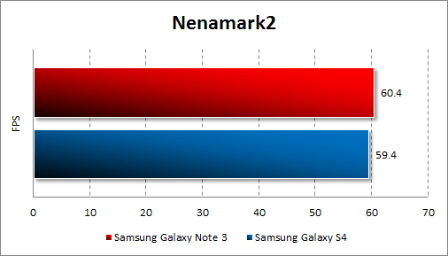 Результаты тестирования Samsung Galaxy Note 3 в Nenamark2