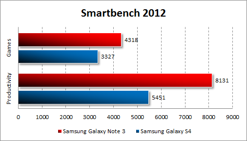 Результаты тестирования Samsung Galaxy Note 3 в Smartbench 2012