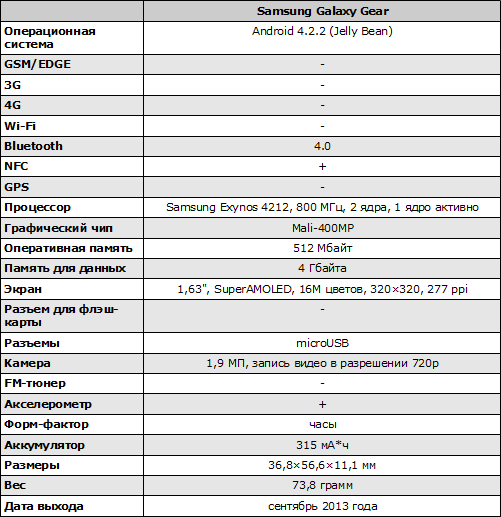 Характеристики Samsung Galaxy Gear