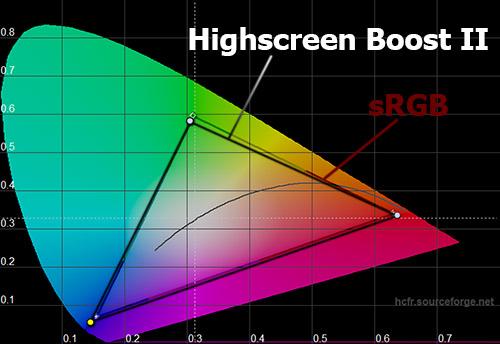 Охват экрана Highscreen Boost II