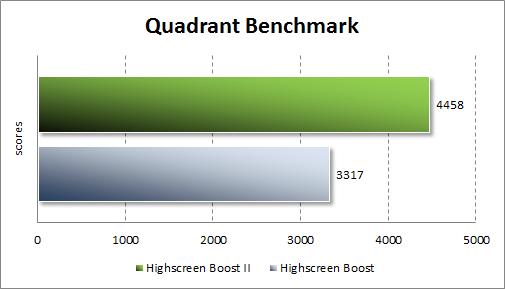 Тестирование Highscreen Boost II в Quadrant