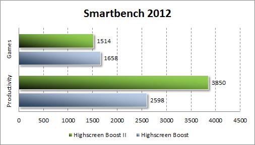 Тестирование Highscreen Boost II в Smartbench 2012