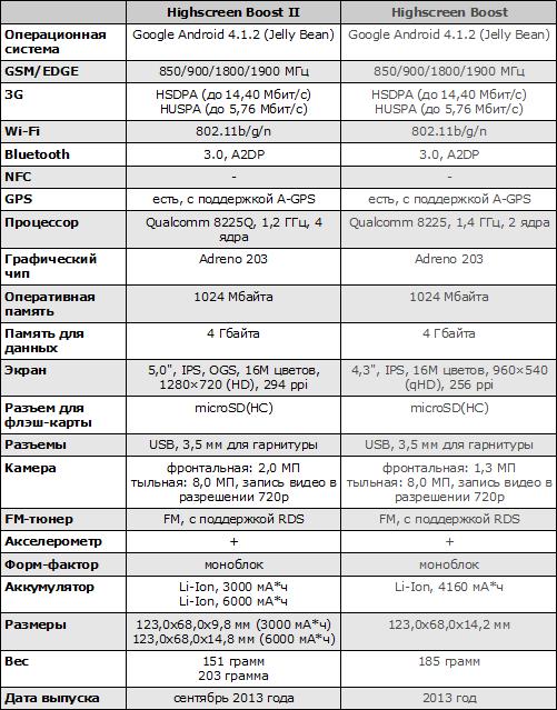Характеристики Highscreen Boost II и Highscreen Boost