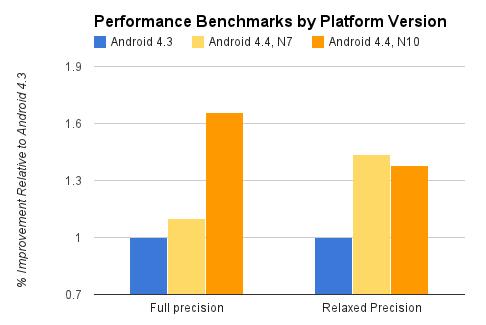 График производительности RenderScript