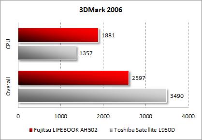 Тестирование Fujitsu LIFEBOOK AH502 в 3DMark 2006