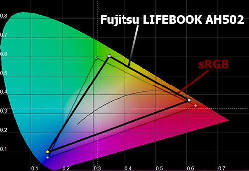 Цветовой охват экрана Fujitsu LIFEBOOK AH502