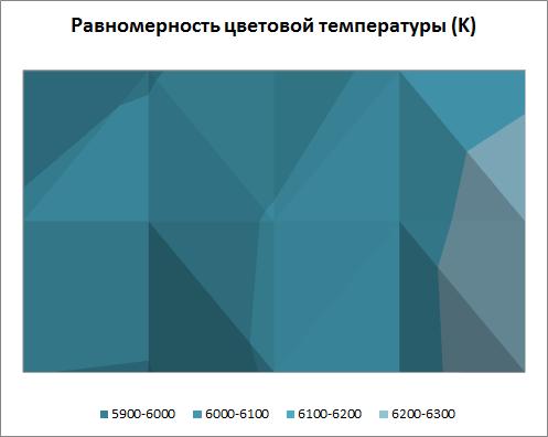 Равномерность цветовой подсветки экрана Fujitsu LIFEBOOK AH502