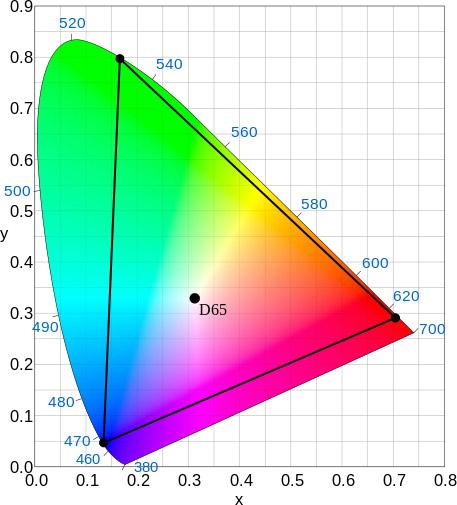 Цветовой охват Rec. 2020