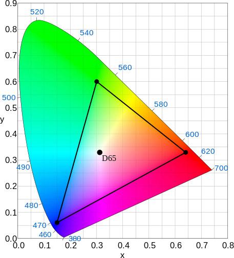 Цветовой охват Rec. 709