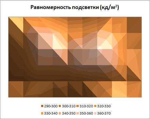 Равномерность подсветки Samsung UE55F9000AT