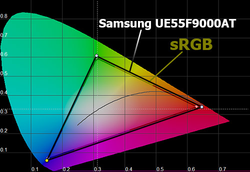 Цветовой охват Samsung UE55F9000AT