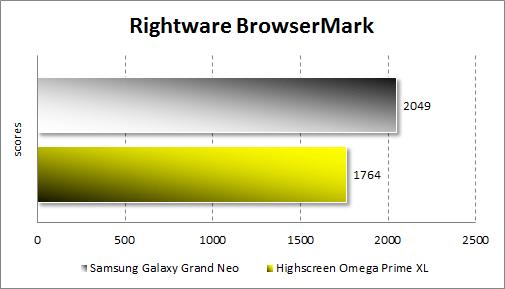 Тестирование Samsung Galaxy Grand Neo в Rightware Browsermark