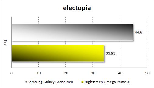 Тестирование Samsung Galaxy Grand Neo в electopia