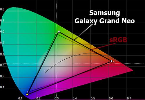 Цветовой охват экрана Samsung Galaxy Grand Neo