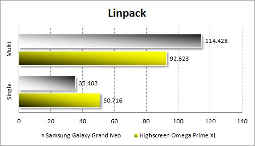 Тестирование Samsung Galaxy Grand Neo в Linpack
