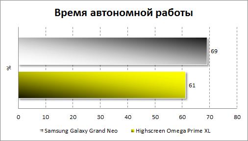 Тестирование автономности Samsung Galaxy Grand Neo