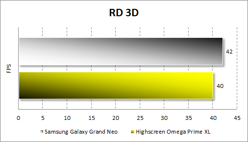 Тестирование Samsung Galaxy Grand Neo в RD 3D