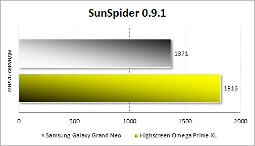 Тестирование Samsung Galaxy Grand Neo в SunSpider