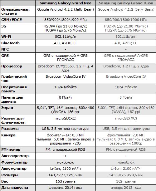 Характеристики Samsung Galaxy Grand Neo