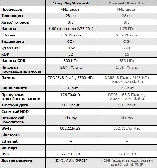 Характеристики Sony PlayStation 4 и Xbox One