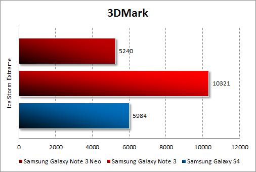 Тестирование Samsung Galaxy Note 3 Neo в 3DMark