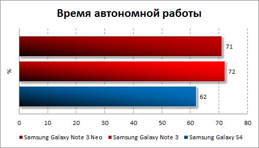 Тестирование автономности Samsung Galaxy Note 3 Neo