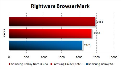 Тестирование Samsung Galaxy Note 3 Neo в Browsermark