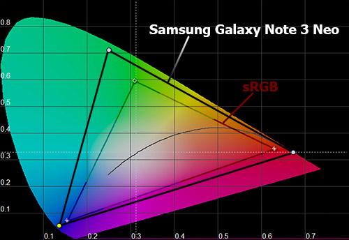 Цветовой охват экрана Samsung Galaxy Note 3 Neo
