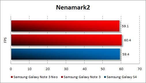 Тестирование Samsung Galaxy Note 3 Neo в Nenamark 2