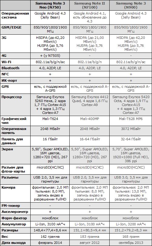 Характеристики Samsung Galaxy Note 3 Neo