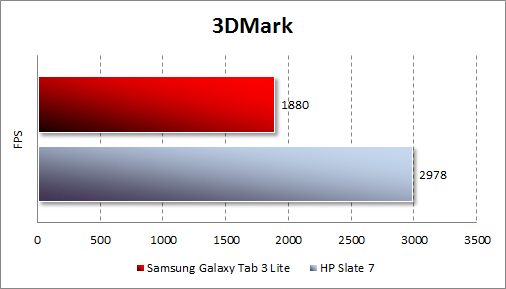 Тестирование Samsung Galaxy Tab 3 Lite в 3DMark
