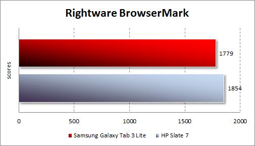 Тестирование Samsung Galaxy Tab 3 Lite в BrowserMark